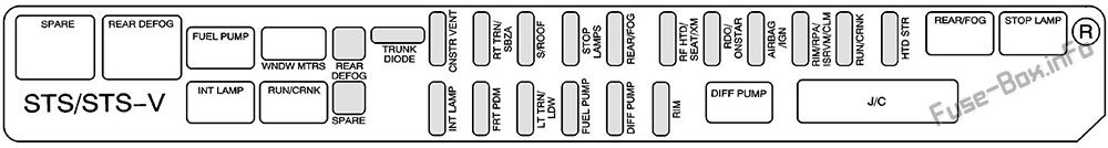 Fuses and relays Cadillac STS (2005-2011)