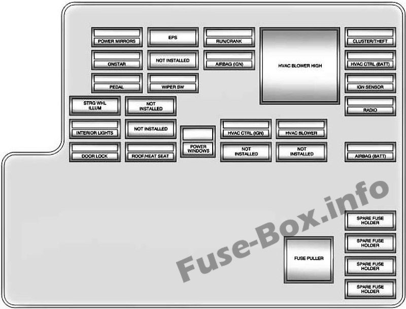 Fuses and relays Chevrolet Malibu (2008-2012)