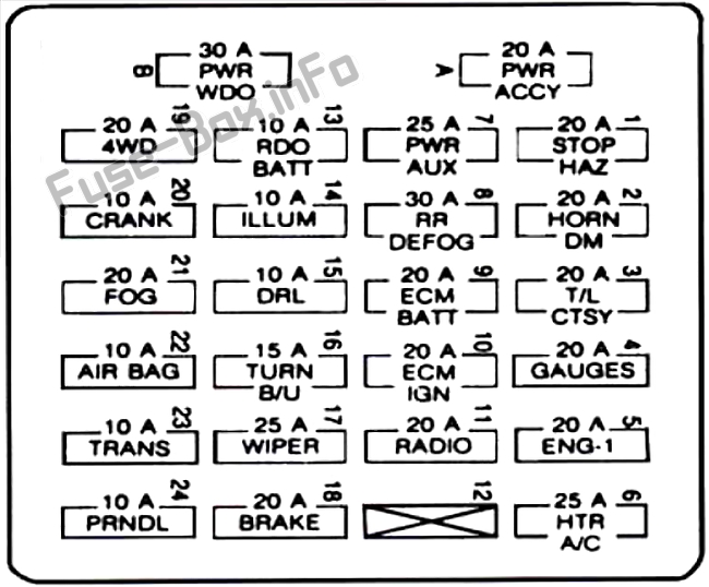 Fuses and relays GMC Jimmy (1995-2001)