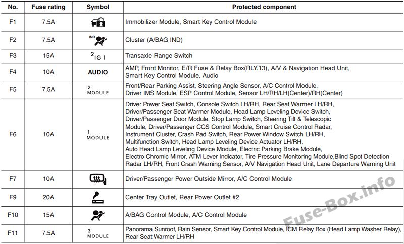 Fuses and relays Hyundai Azera (HG 2011-2017)