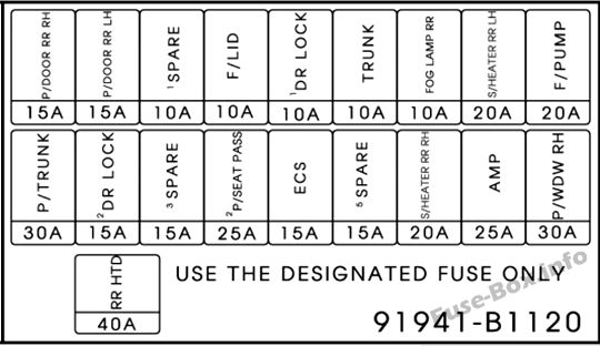 Fuses and relays Hyundai Genesis (DH 2014-2016)