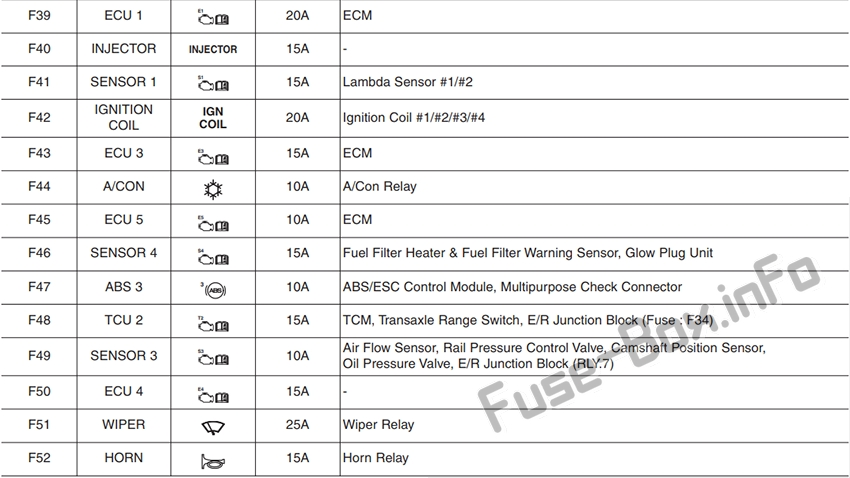 Fuses and relays Hyundai i30 (PD 2018-2019..)