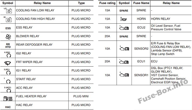 Fuses and relays KIA Cee&#8217d (JD 2013-2018)