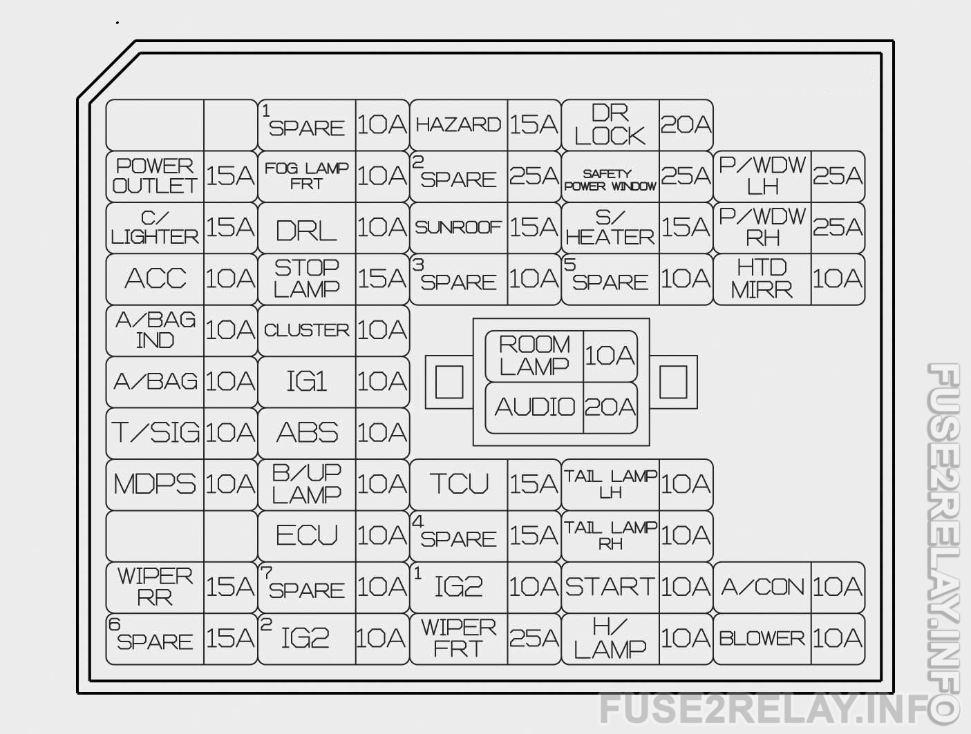 Hyundai Sonata (2015) fuse relay box diagram