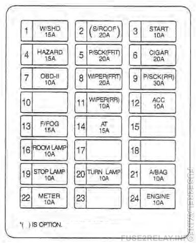 KIA Sedona (2002 - 2004) fuse relay box diagram