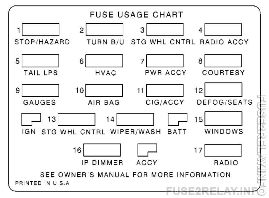 Chevrolet Camaro (1999 - 2002) fuse relay box diagram