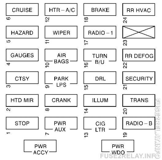 Chevrolet Express (2002) fuse relay box diagram