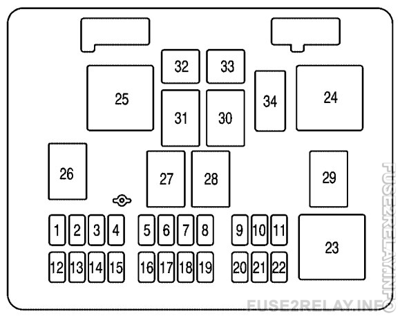 Chevrolet Express (2006 - 2007) fuse relay box diagram
