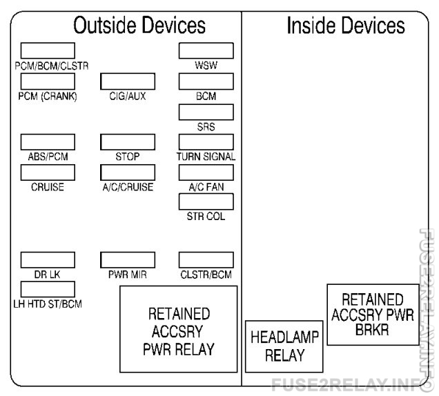 Chevrolet Monte Carlo (2001 - 2003) fuse relay box diagram