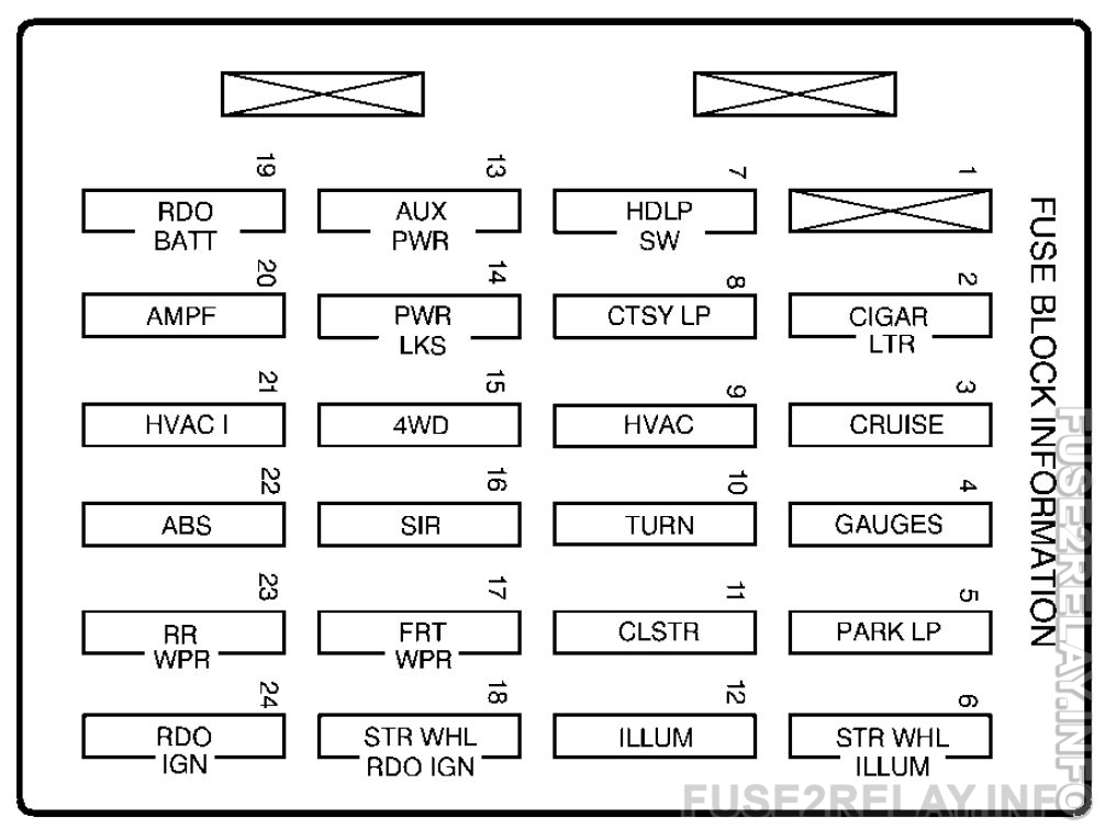 GMC Envoy (1998 - 2000) fuse relay box diagram