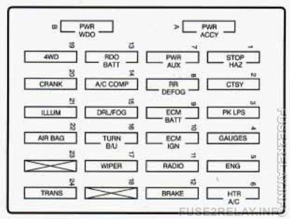 GMC Jimmy (1996) fuse relay box diagram