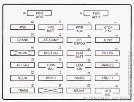 GMC Jimmy (1997) fuse relay box diagram
