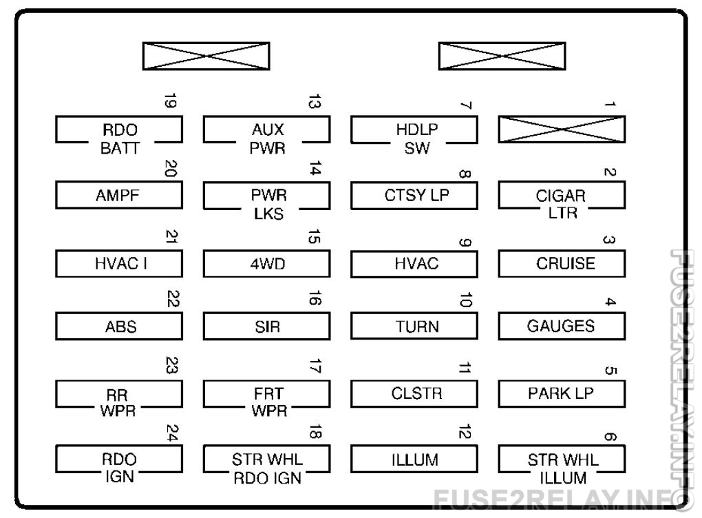 GMC Jimmy (2002 - 2005) fuse relay box diagram