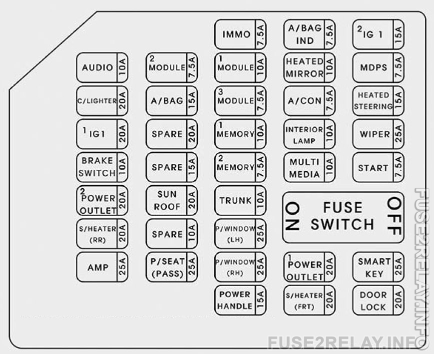 Hyundai Azera (2016 - 2017) fuse relay box diagram