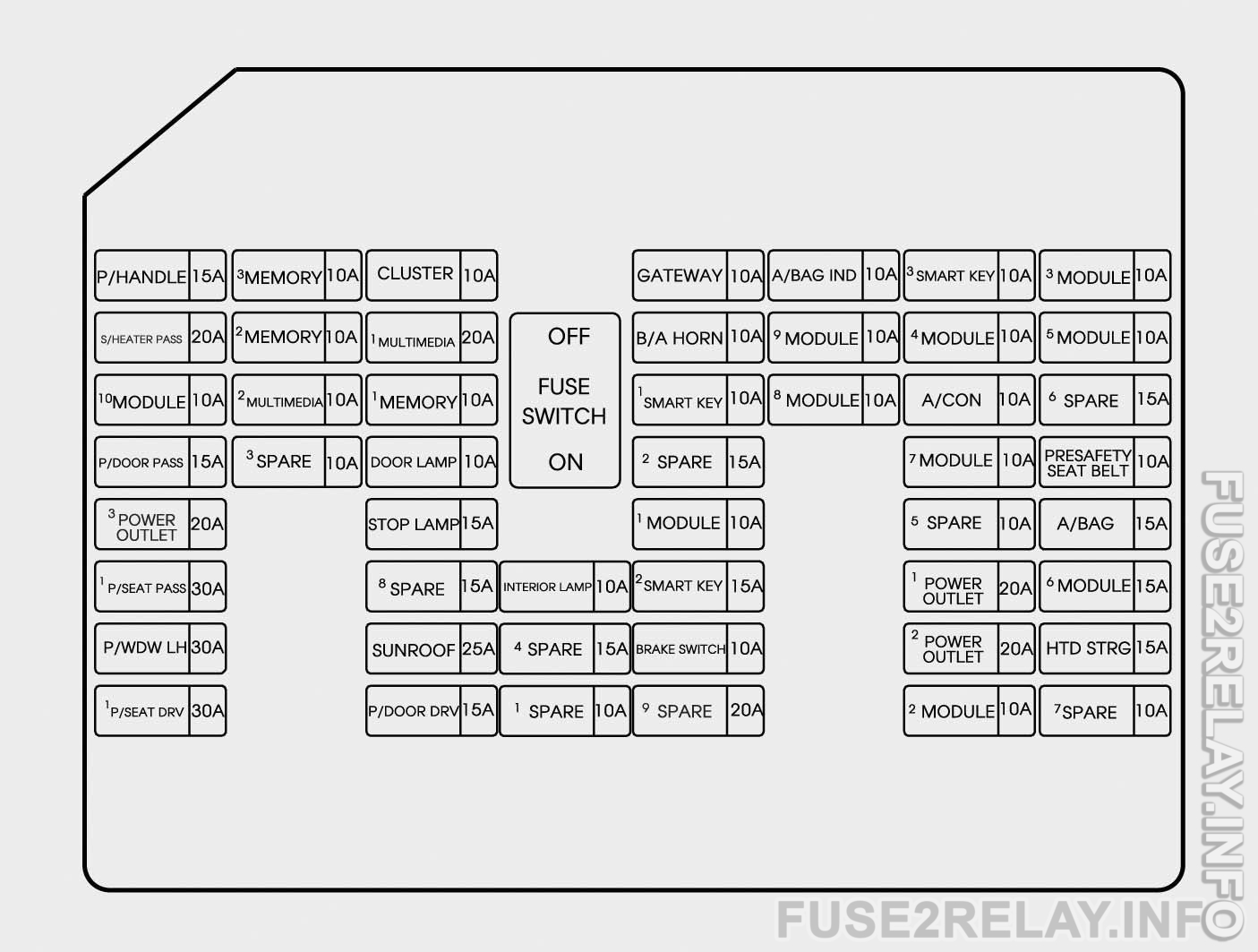 Hyundai Genesis (2015 - 2016) fuse relay box diagram