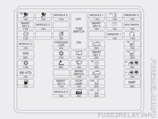 Hyundai Grand Santa Fe (2013 - 2016) fuse relay box diagram