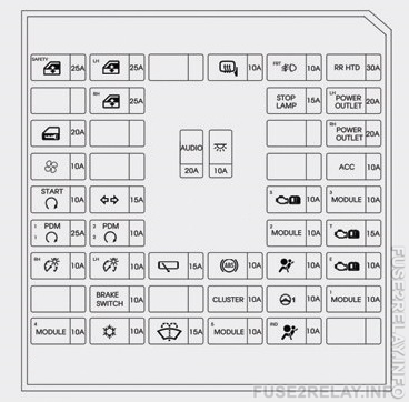 Hyundai i20 (2015 - 2016) fuse relay box diagram