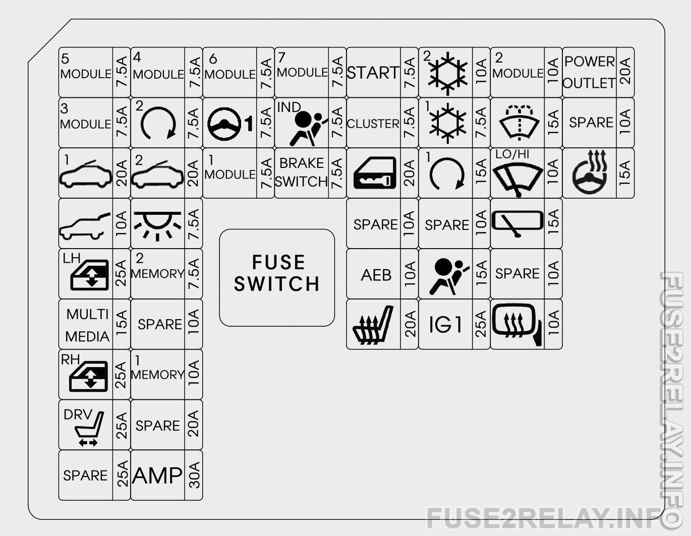 Hyundai i30 (2018) fuse relay box diagram
