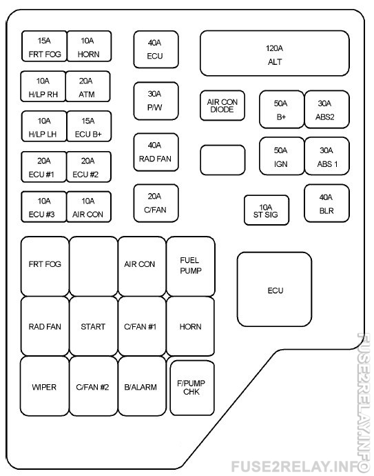 Hyundai Santa Fe (2004 - 2006) fuse relay box diagram