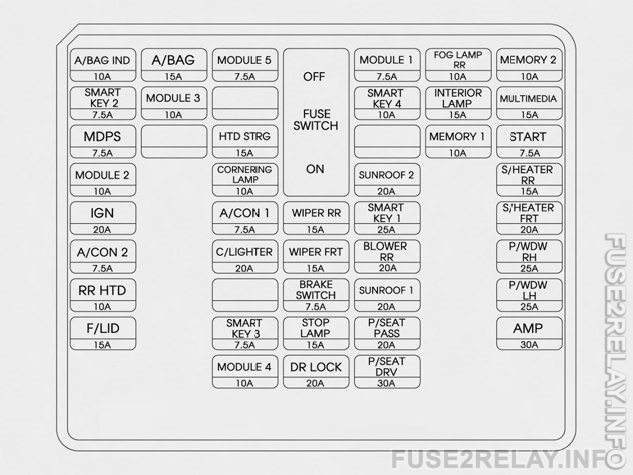 Hyundai Santa Fe (2015 - 2016) fuse relay box diagram