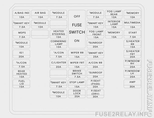 Hyundai Santa Fe (2017) fuse relay box diagram