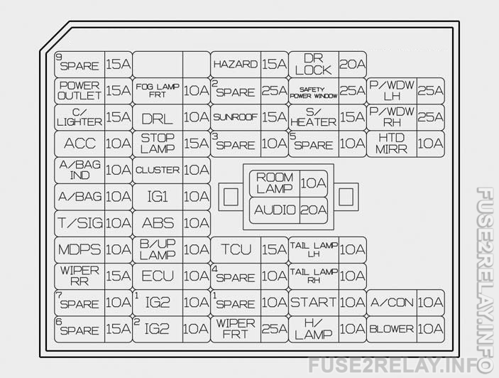 Hyundai Sonata (2016) fuse relay box diagram