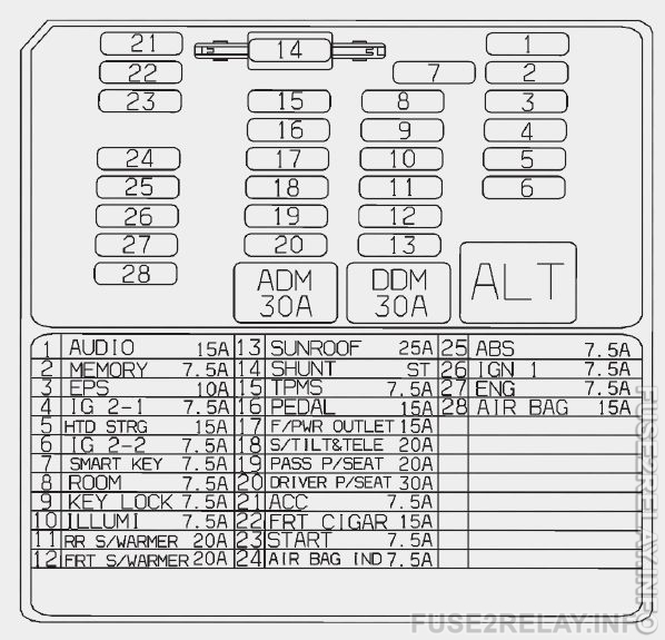 KIA Borrego (2017) fuse relay box diagram