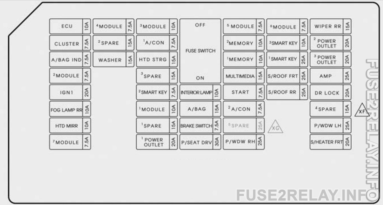 KIA Sedona (2015 - 2018) fuse relay box diagram