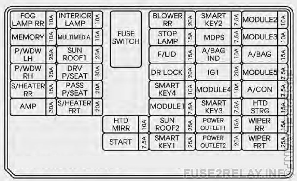 KIA Sorento (2014 - 2015) fuse relay box diagram