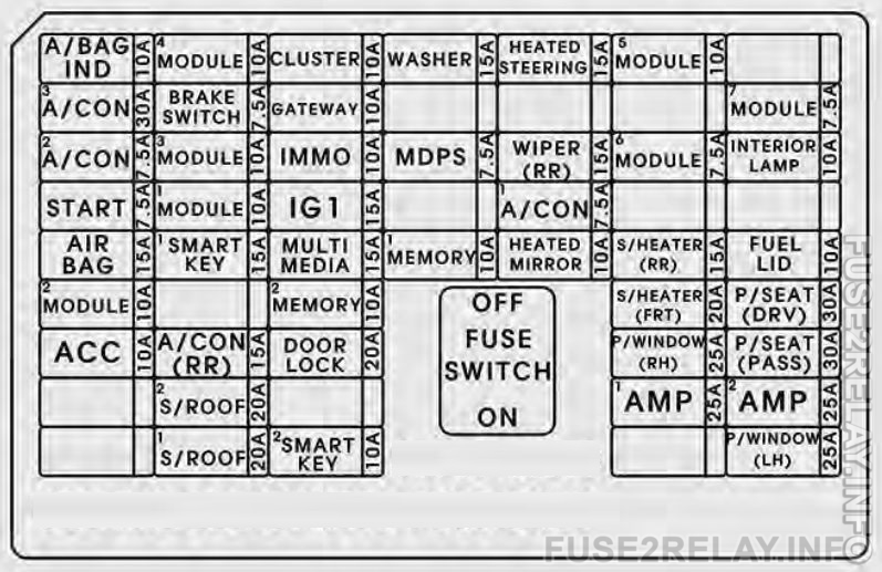 KIA Sorento (2016 - 2017) fuse relay box diagram