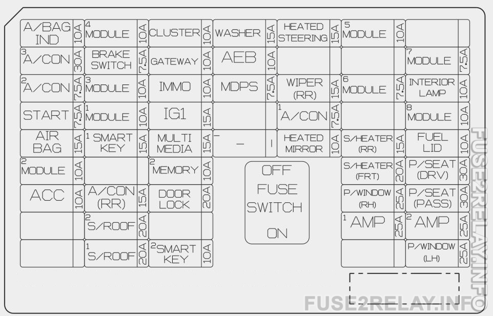 KIA Sorento (2018) fuse relay box diagram